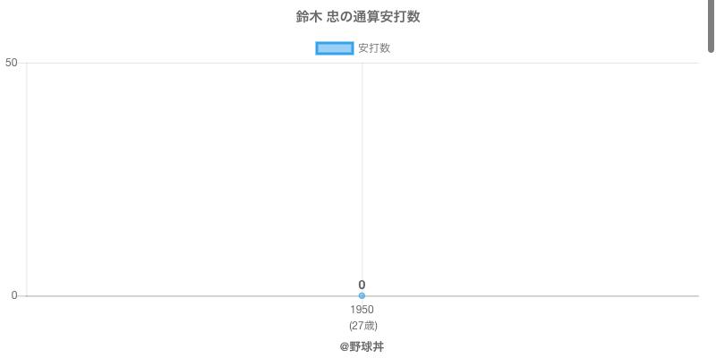 #鈴木 忠の通算安打数