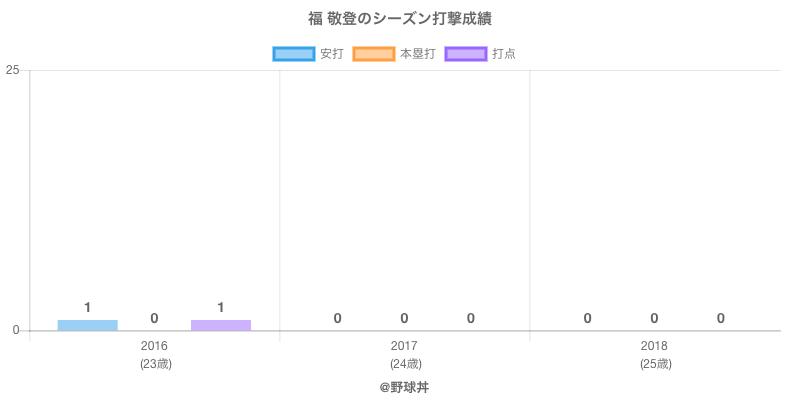 #福 敬登のシーズン打撃成績