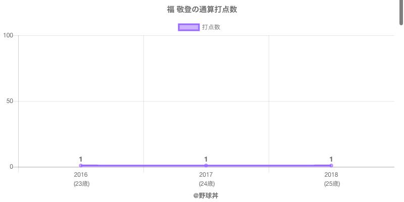 #福 敬登の通算打点数