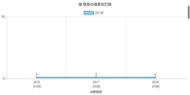 #福 敬登の通算安打数