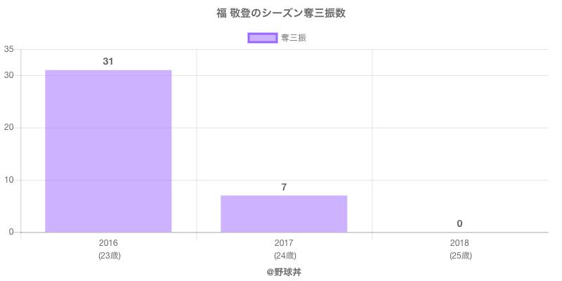 #福 敬登のシーズン奪三振数
