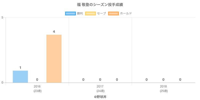 #福 敬登のシーズン投手成績