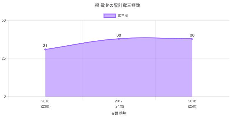 #福 敬登の累計奪三振数