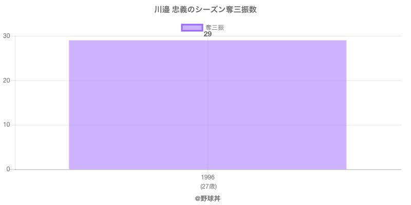 #川邉 忠義のシーズン奪三振数