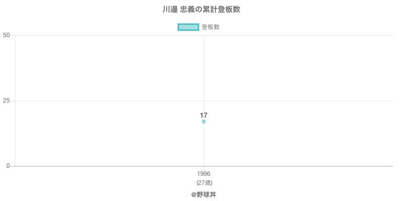 #川邉 忠義の累計登板数