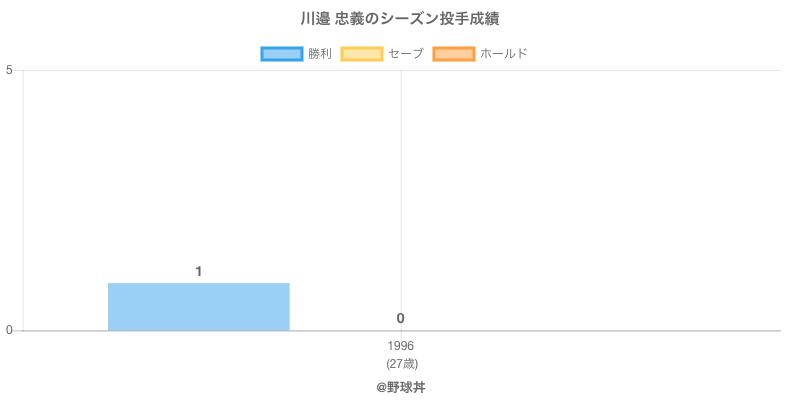 #川邉 忠義のシーズン投手成績