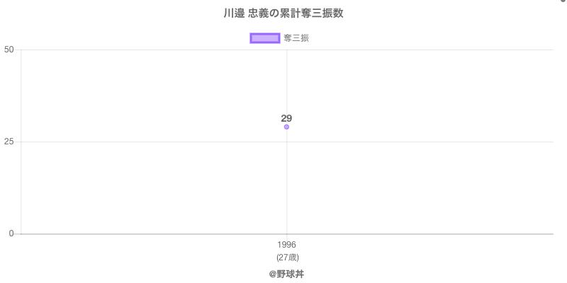 #川邉 忠義の累計奪三振数