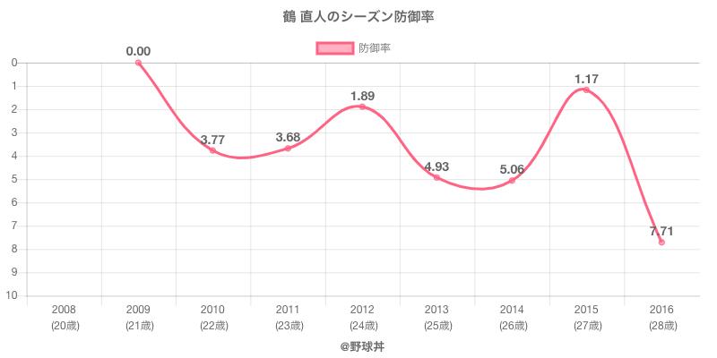 鶴 直人のシーズン防御率