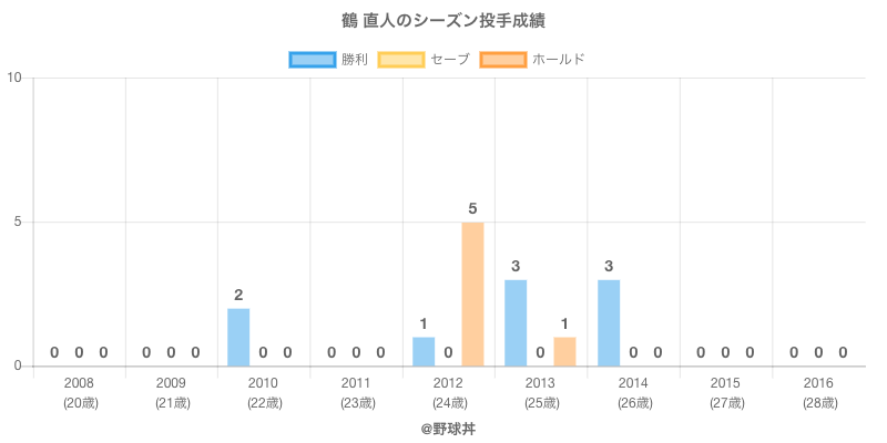 #鶴 直人のシーズン投手成績