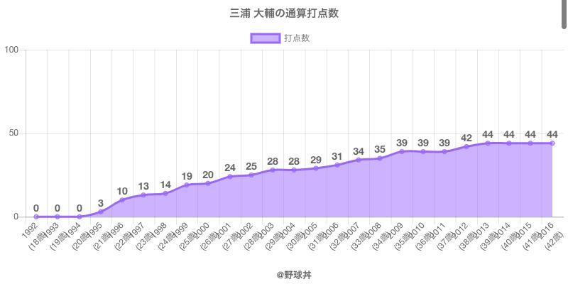 #三浦 大輔の通算打点数