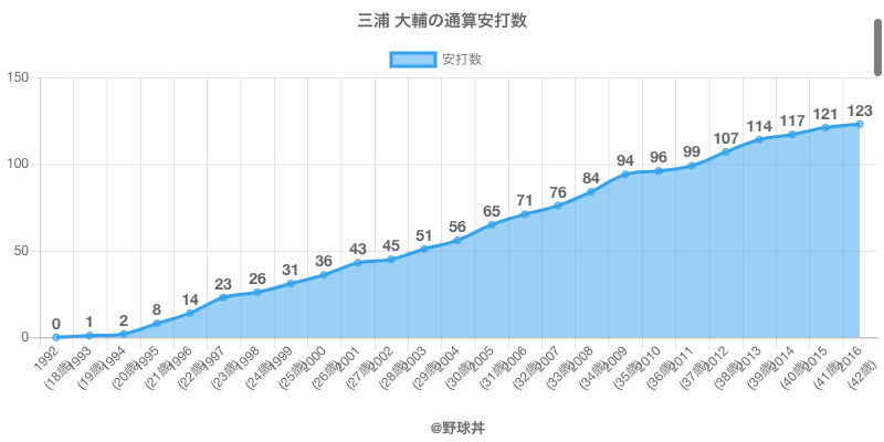 #三浦 大輔の通算安打数