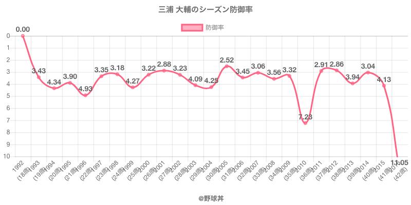 三浦 大輔のシーズン防御率