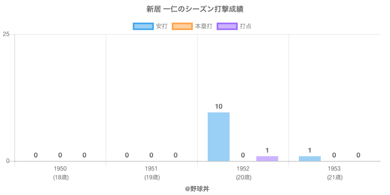#新居 一仁のシーズン打撃成績
