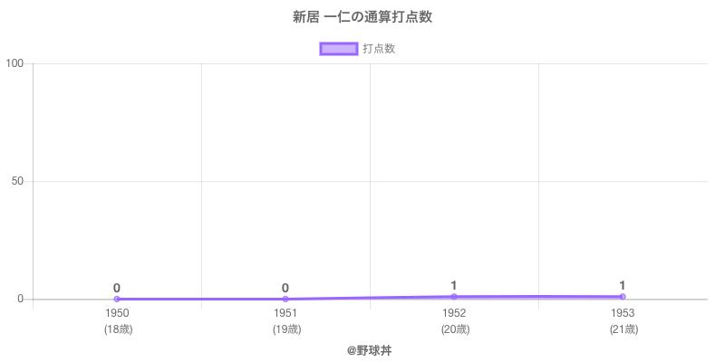 #新居 一仁の通算打点数