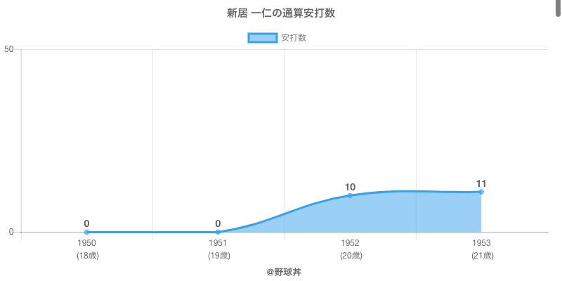 #新居 一仁の通算安打数