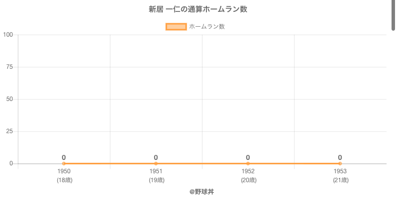 #新居 一仁の通算ホームラン数