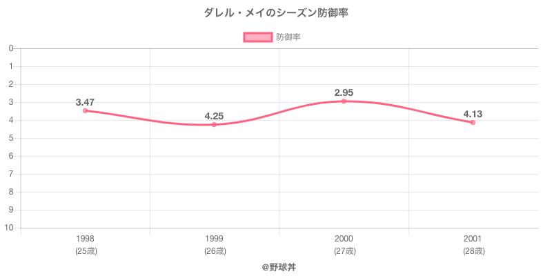 ダレル・メイのシーズン防御率