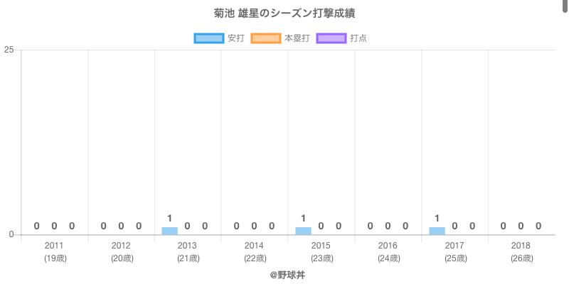 #菊池 雄星のシーズン打撃成績
