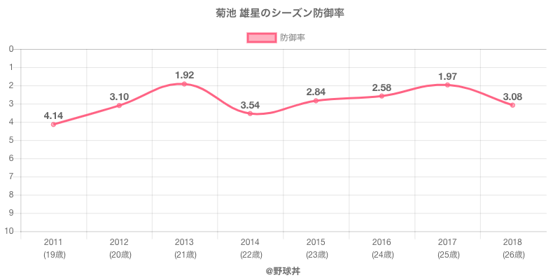 菊池 雄星のシーズン防御率