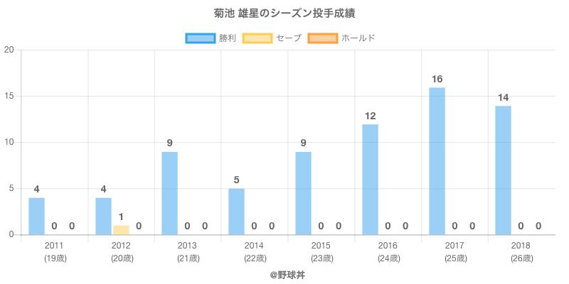 #菊池 雄星のシーズン投手成績