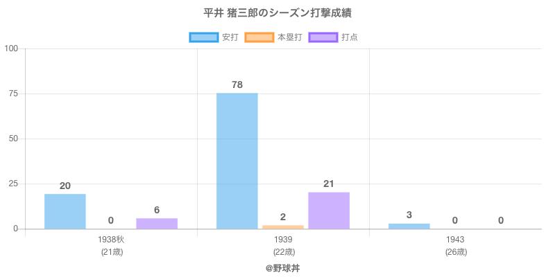 #平井 猪三郎のシーズン打撃成績