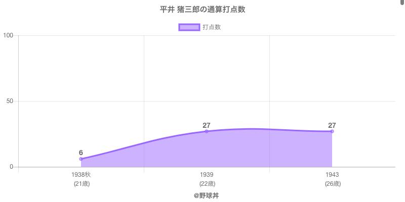 #平井 猪三郎の通算打点数