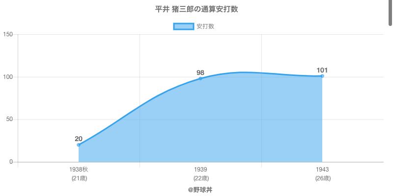 #平井 猪三郎の通算安打数