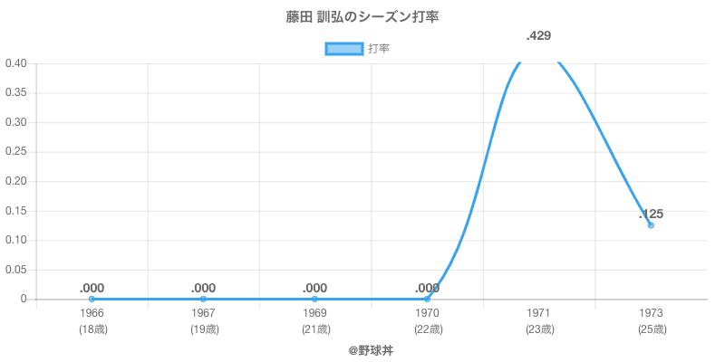 藤田 訓弘のシーズン打率