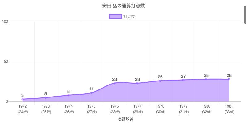 #安田 猛の通算打点数