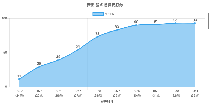 #安田 猛の通算安打数