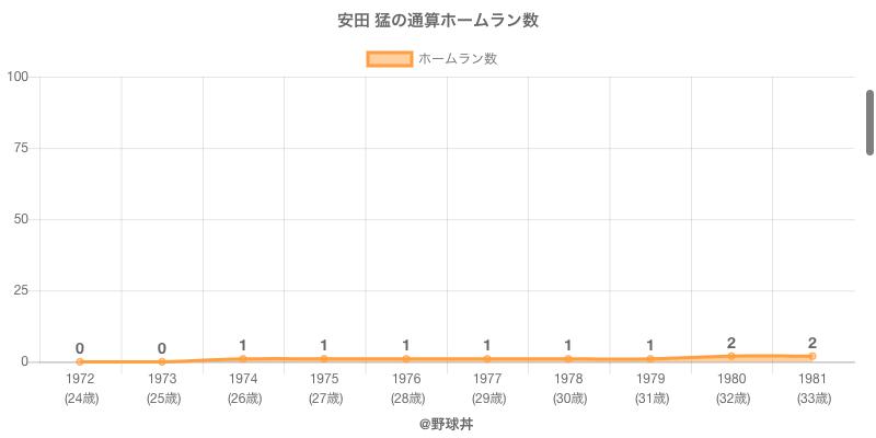 #安田 猛の通算ホームラン数