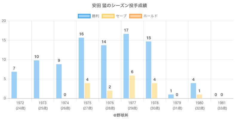 #安田 猛のシーズン投手成績