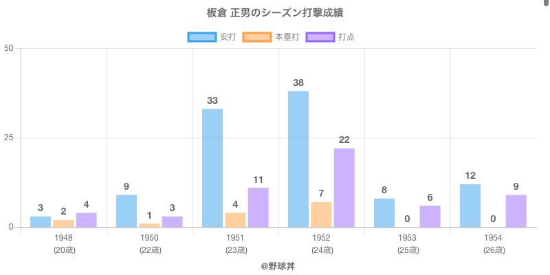 #板倉 正男のシーズン打撃成績