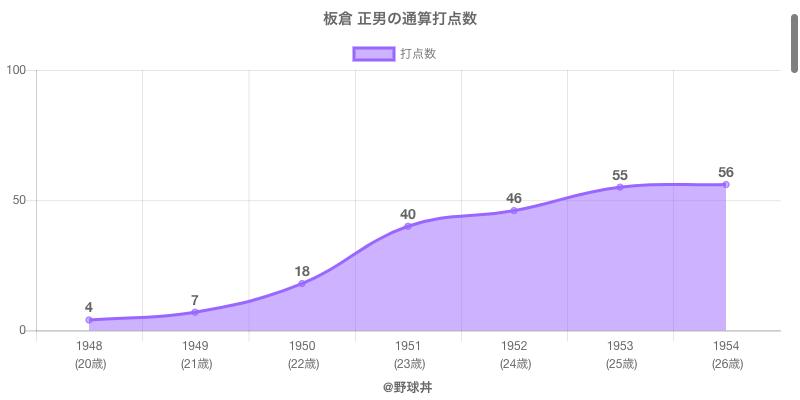 #板倉 正男の通算打点数