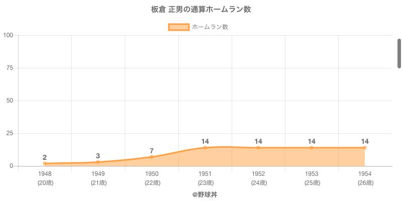 #板倉 正男の通算ホームラン数