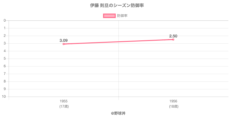 伊藤 則旦のシーズン防御率