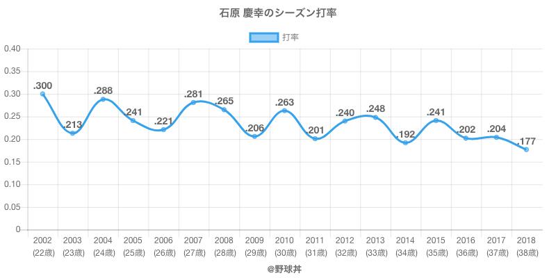 石原 慶幸のシーズン打率