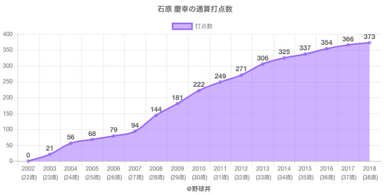 #石原 慶幸の通算打点数