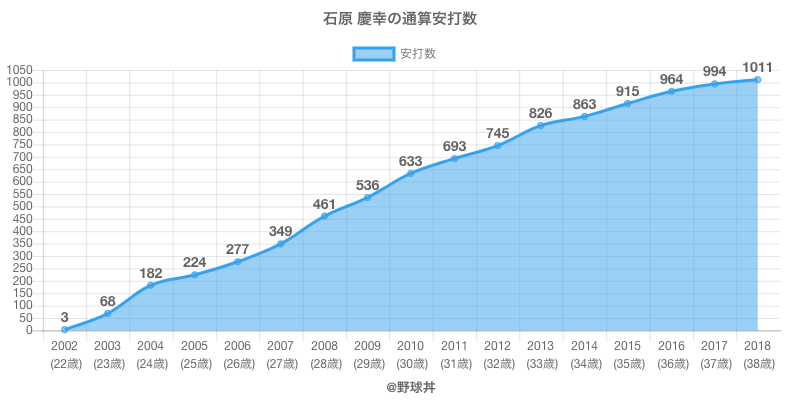 #石原 慶幸の通算安打数