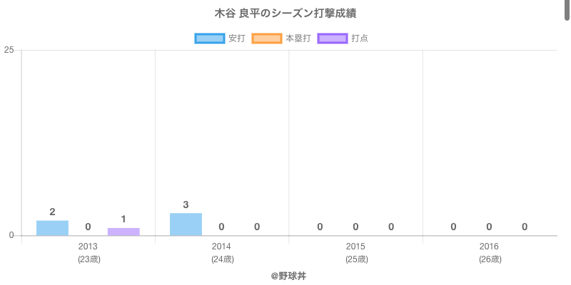 #木谷 良平のシーズン打撃成績