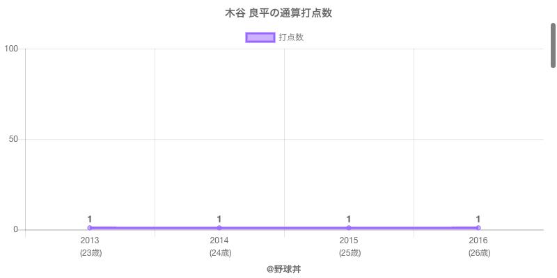 #木谷 良平の通算打点数