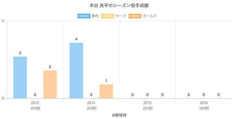 #木谷 良平のシーズン投手成績
