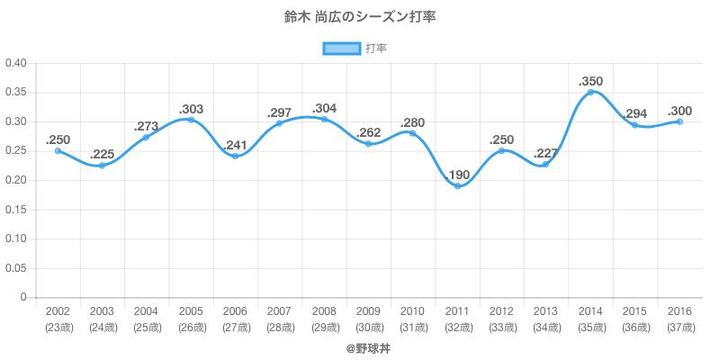 鈴木 尚広のシーズン打率