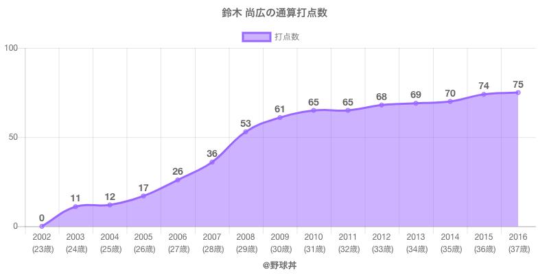 #鈴木 尚広の通算打点数