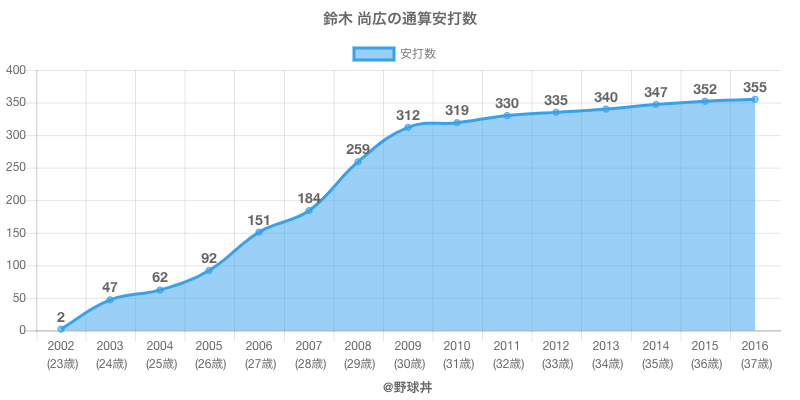 #鈴木 尚広の通算安打数