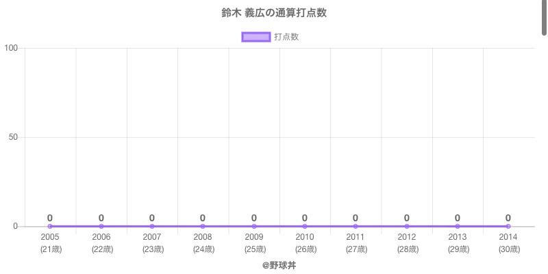 #鈴木 義広の通算打点数