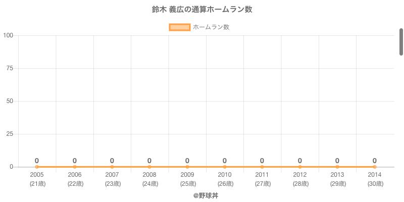 #鈴木 義広の通算ホームラン数