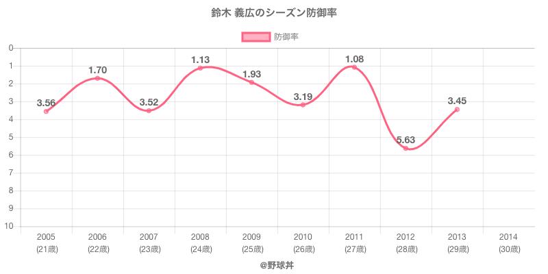 鈴木 義広のシーズン防御率