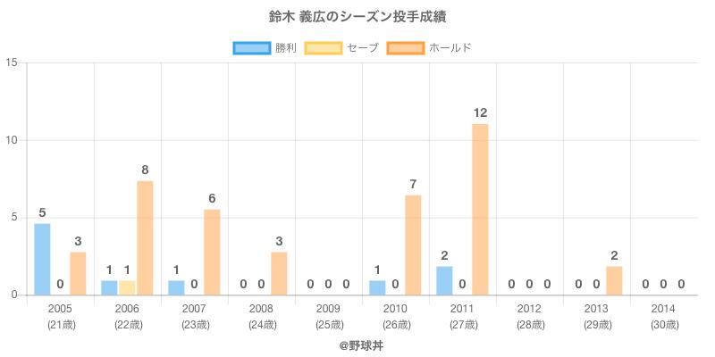#鈴木 義広のシーズン投手成績