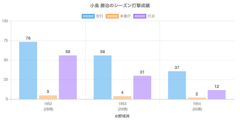 #小島 勝治のシーズン打撃成績